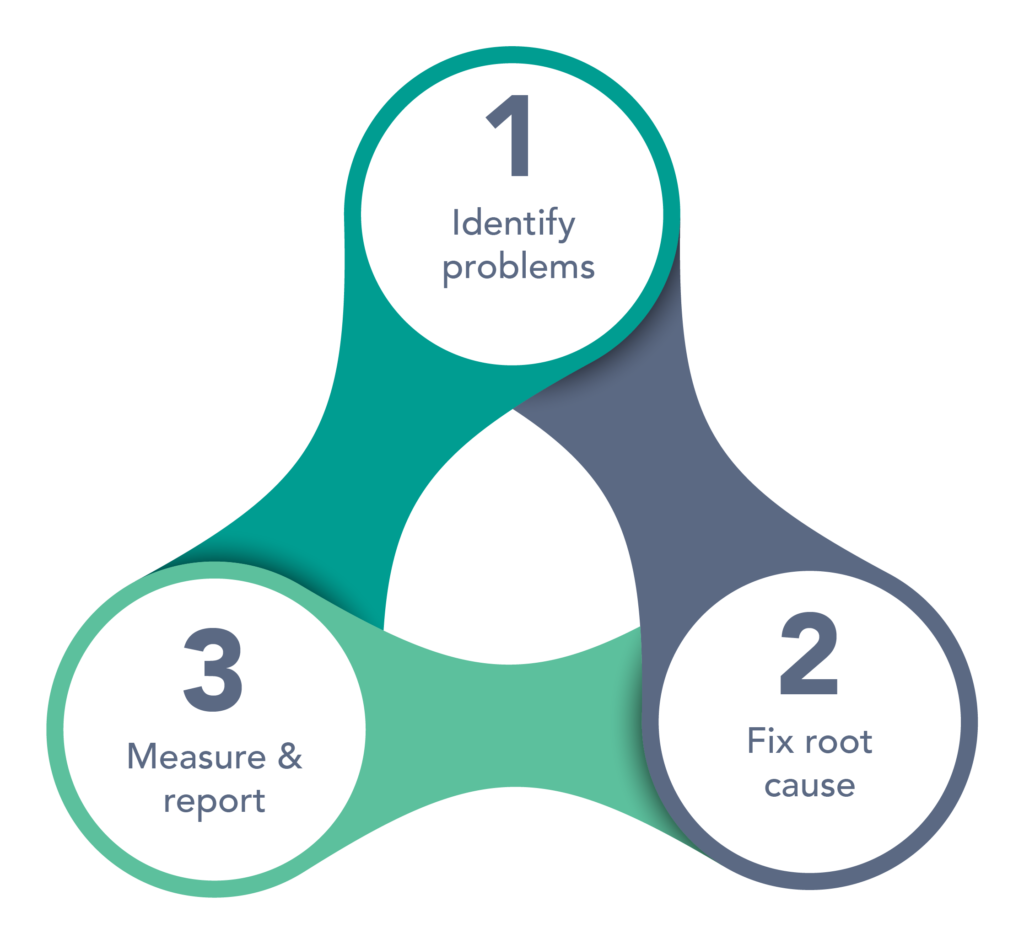 IT Optimization Cycle